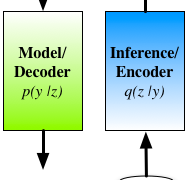 A Statistical View of Deep Learning (II): Auto-encoders and Free Energy