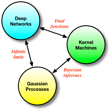 A Statistical View of Deep Learning (III): Memory and Kernels