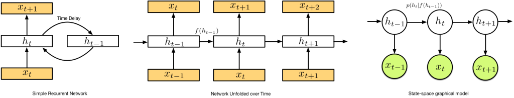 RNNs and state-space models