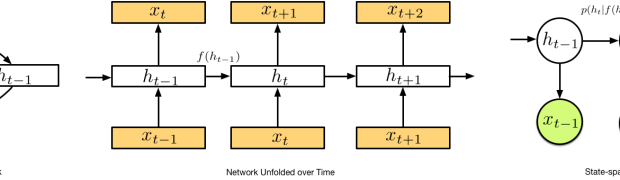 A Statistical View of Deep Learning (IV): Recurrent Nets and Dynamical Systems