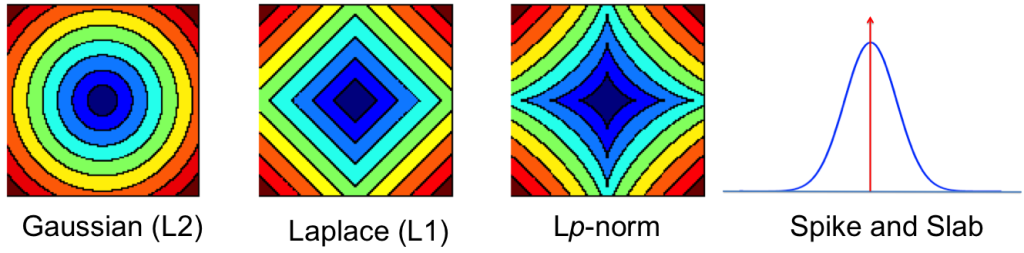 Deep Learning: Contours showing the shrinkage effects of different priors.