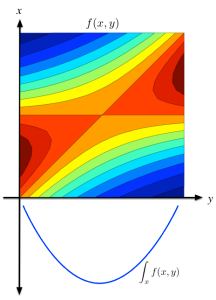 Gaussian integral trick state expansion.