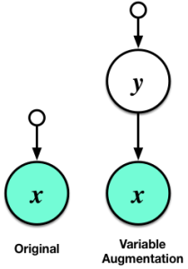 Graphical model for a general augmentation.