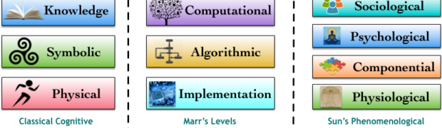 Cognitive Machine Learning: Prologue