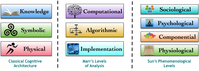 cognitive machine learning